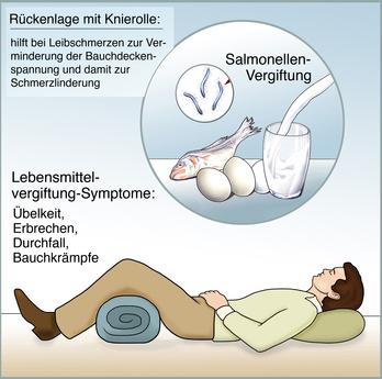 Erste Hilfe bei Lebenmittelvergiftung